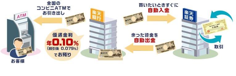 楽天証券 マネーブリッジ連携 イメージ図