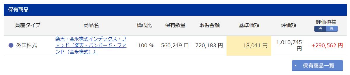 iDeCo 楽天証券 楽天VTI実績 2年12ヶ月目