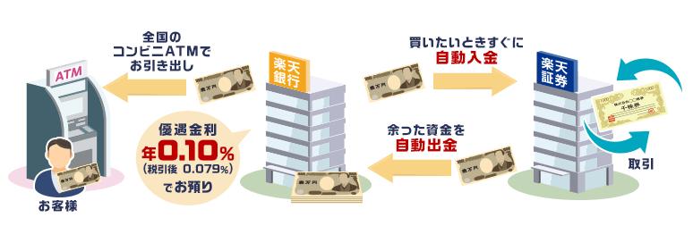 楽天銀行・楽天証券 自動スイープ