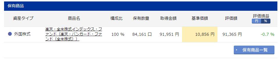 iDeCo 楽天証券内訳(楽天VTI) 実績 8ヶ月目
