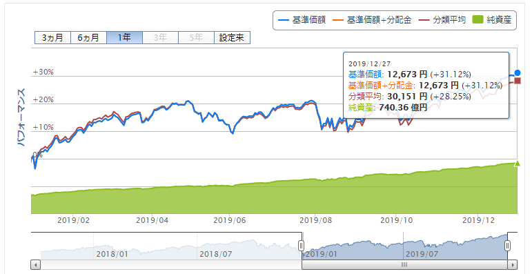 楽天VTI運用成績推移 2019年12月