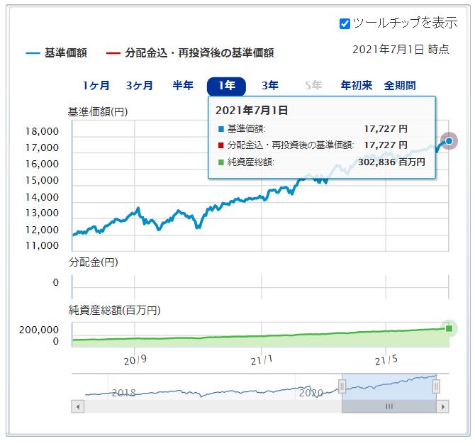 楽天・全米株式・インデックス・ファンド運用成績推移 2021年7月