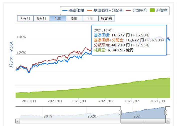 楽天ポイント投資実績 S&P500価格推移 2021年10月