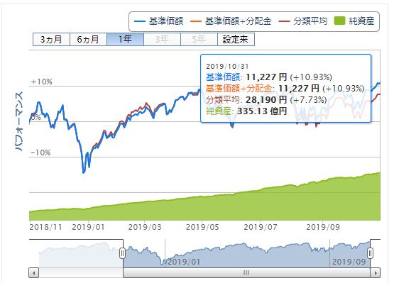楽天ポイント投資実績 S&P500価格推移 2019年11月