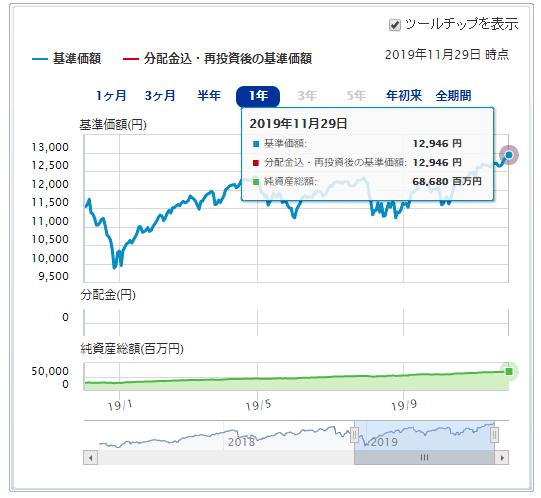 三菱UFJ国際-eMAXIS Slim 先進国株式インデックス運用成績推移 2019年12月