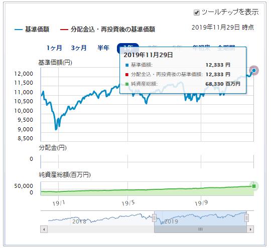 楽天・全米株式・インデックス・ファンド運用成績推移 2019年12月