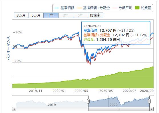 楽天ポイント投資実績 S&P500価格推移 2020年9月