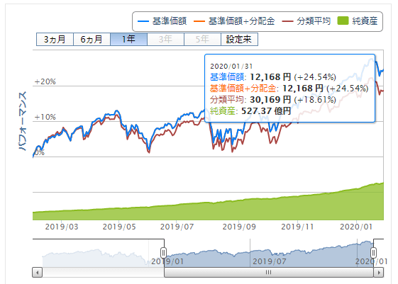 楽天ポイント投資実績 S&P500価格推移 2020年2月