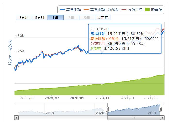 楽天ポイント投資実績 S&P500価格推移 2021年4月