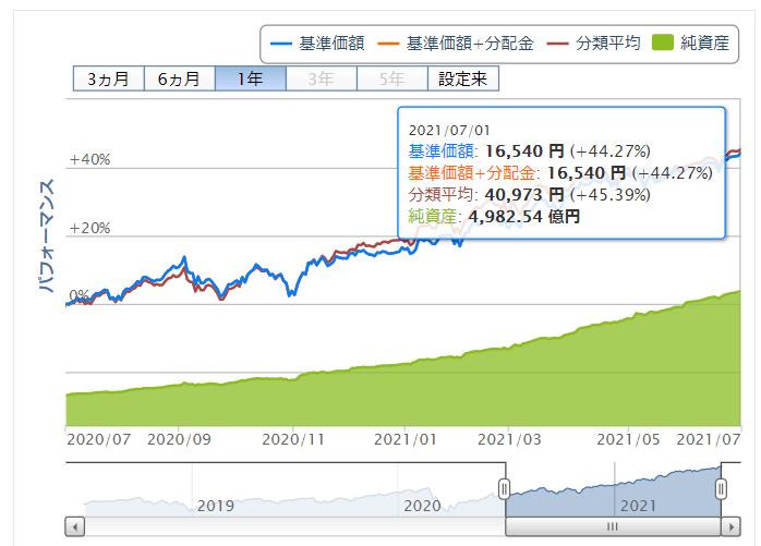 楽天ポイント投資実績 S&P500価格推移 2021年7月