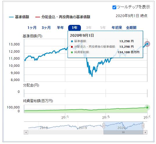楽天・全米株式・インデックス・ファンド運用成績推移 2020年9月