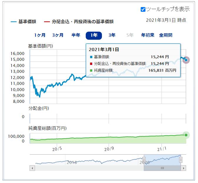 Emaxis slim 先進 国 株式 インデックス