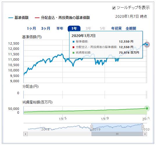 楽天・全米株式・インデックス・ファンド運用成績推移 2020年1月