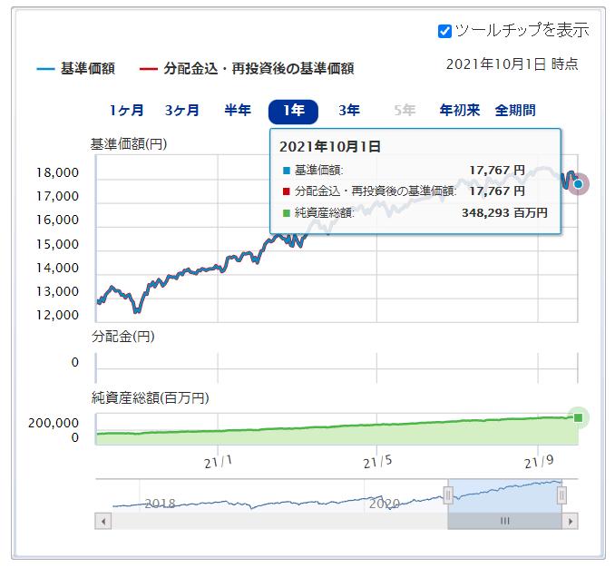 楽天・全米株式・インデックス・ファンド運用成績推移 2021年10月