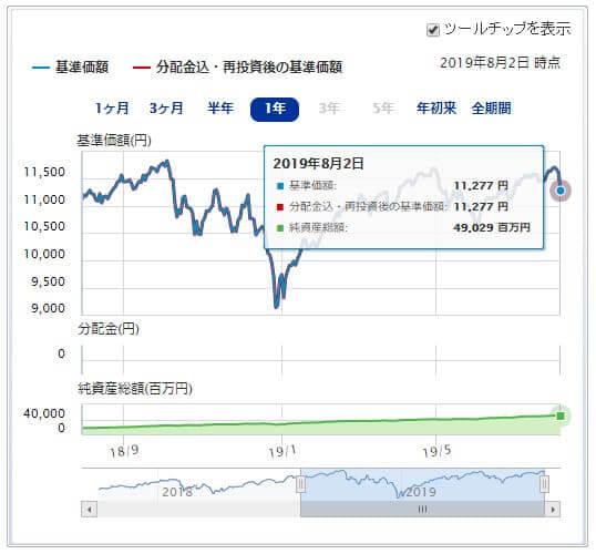 楽天・全米株式・インデックス・ファンド運用成績推移 2019年8月