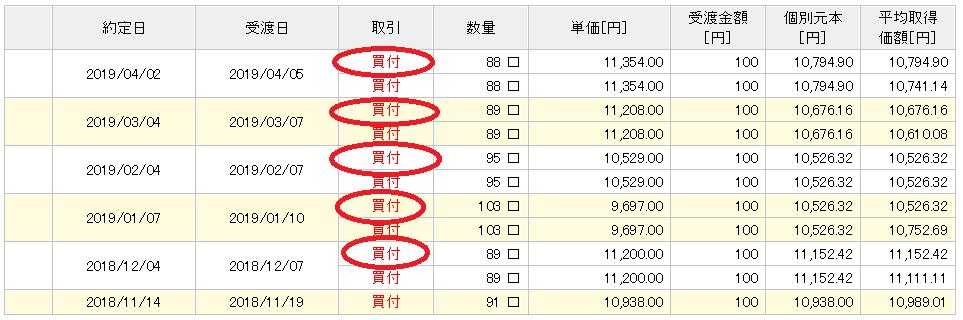 楽天カード決済投資 楽天VTI実績 5か月目①