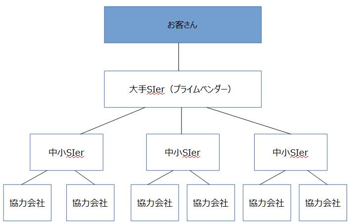 SIerの階層構造