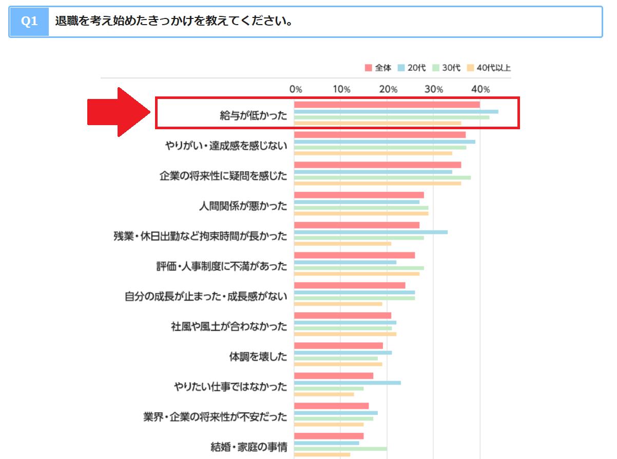 退職理由 エン・ジャパン調査